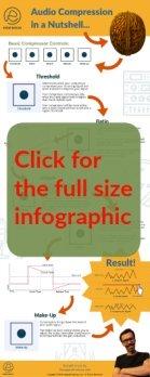 Audio Compressor Controls Infographic Thumbnail Image