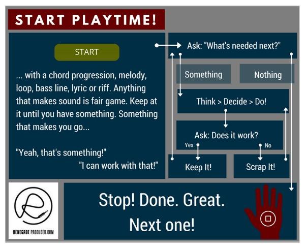 Music Production Process Workflow Diagram