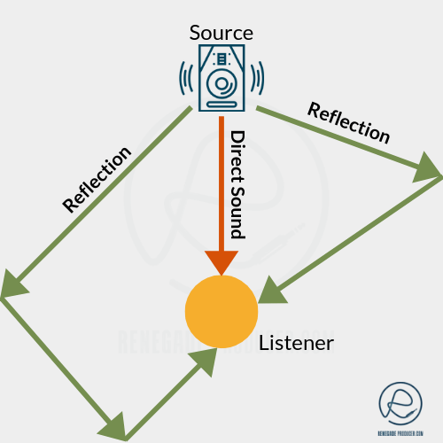 Basic Diagram Shows Acoustic Reverb in a Room