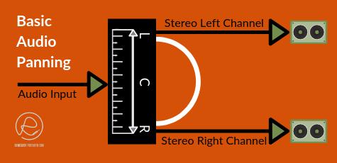 Basic diagram of audio panning flow