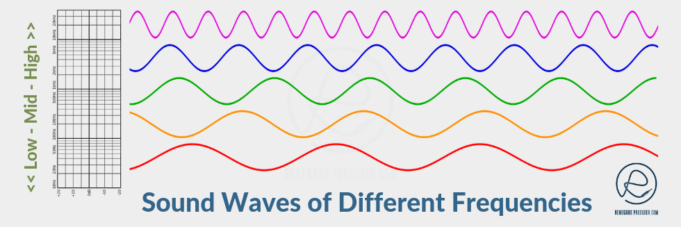 Diagram of different sound waves against a frequency graph.
