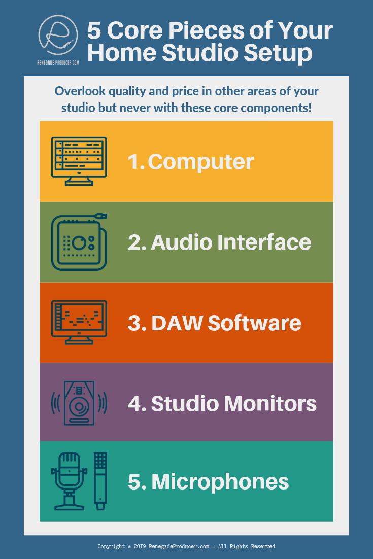 Core Home Studio Components Infographic