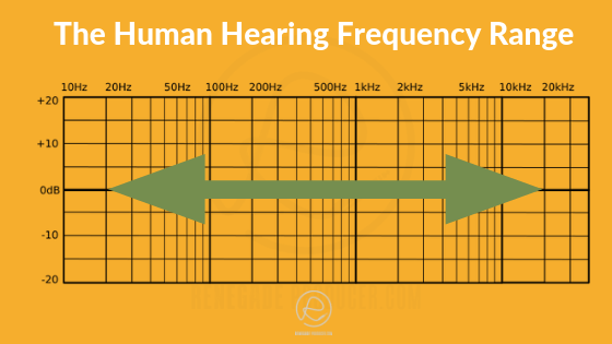 Diagram showing human frequency range.