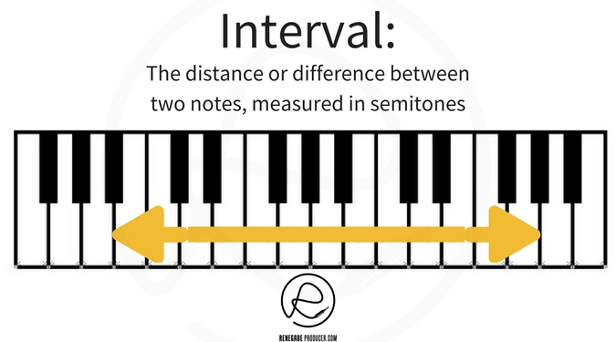 Interval definition pic