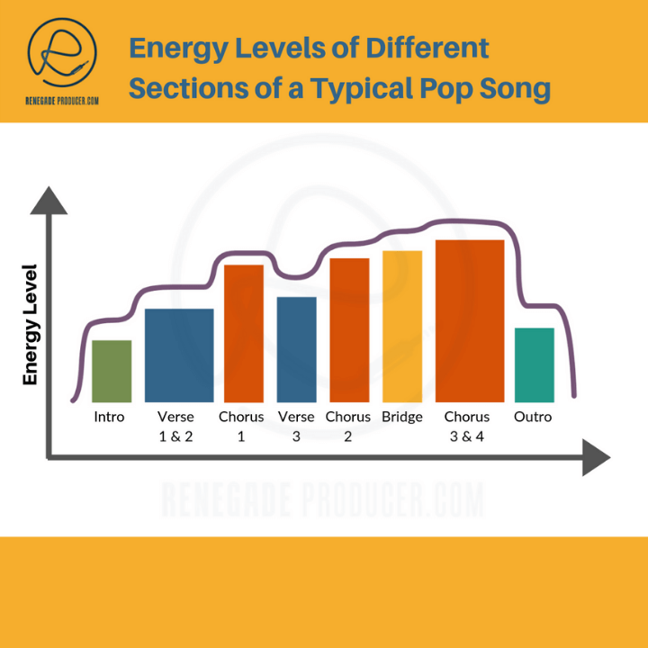 Energy Levels of a Typical Pop Song
