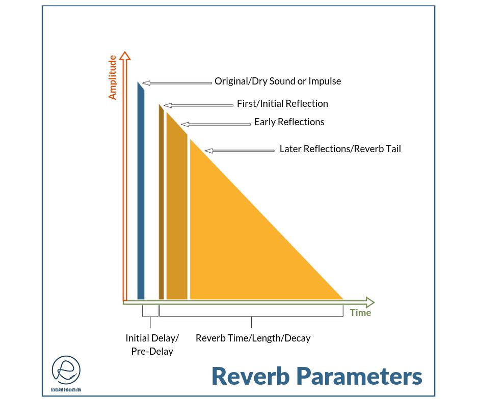 Reverb Time vs Amplitude Diagram