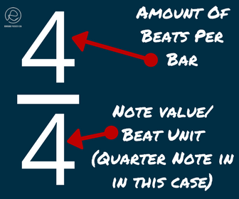 Image showing an explanation of 4/4 time signature.