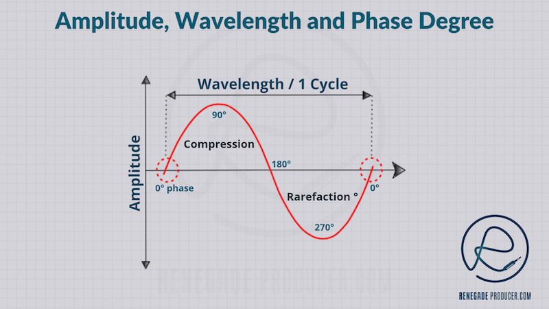 Diagram showing amplitude, phase and wavelength of a single sound wave.