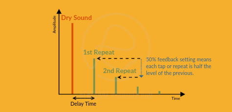 Delay Time and Feedback Graph