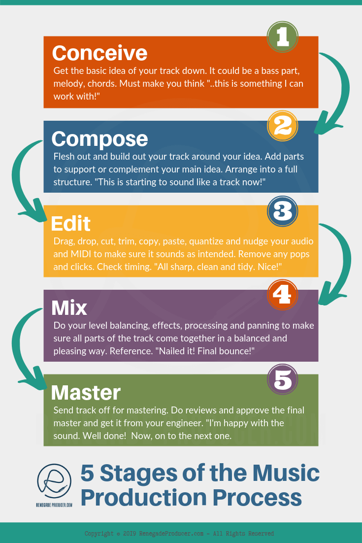 Music Production Process Inforgraphic Image with 5 Stages Listed
