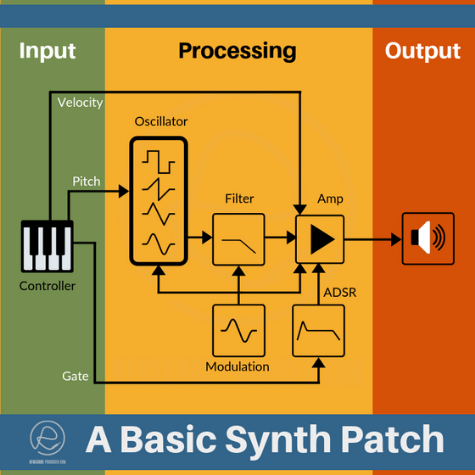Basic Synth Patch Diagram