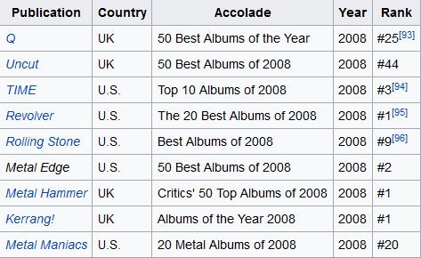 Death Magnetic Awards